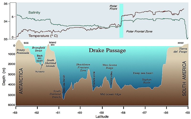Profile picture illustrating ocean depths of the Drake Passage